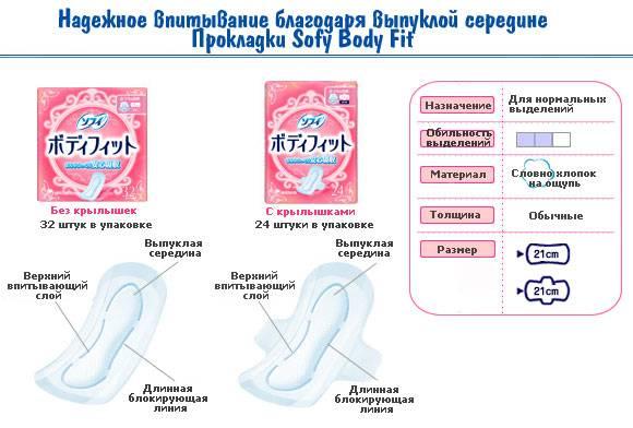 Гигиенические прокладки Sofy Body Fit